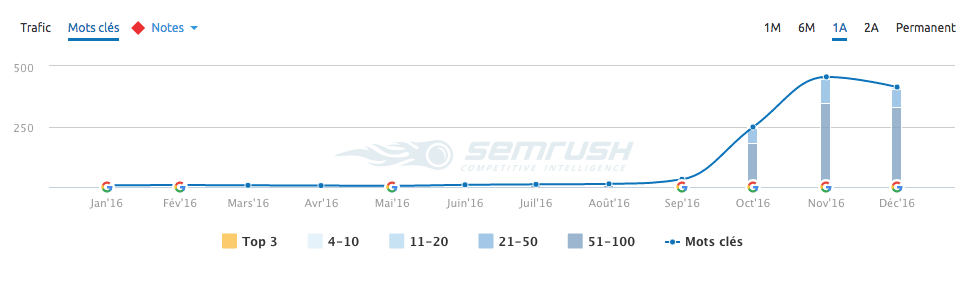 Résultat SEMRush avec WeGlot